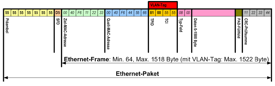 Ethernet-Frame