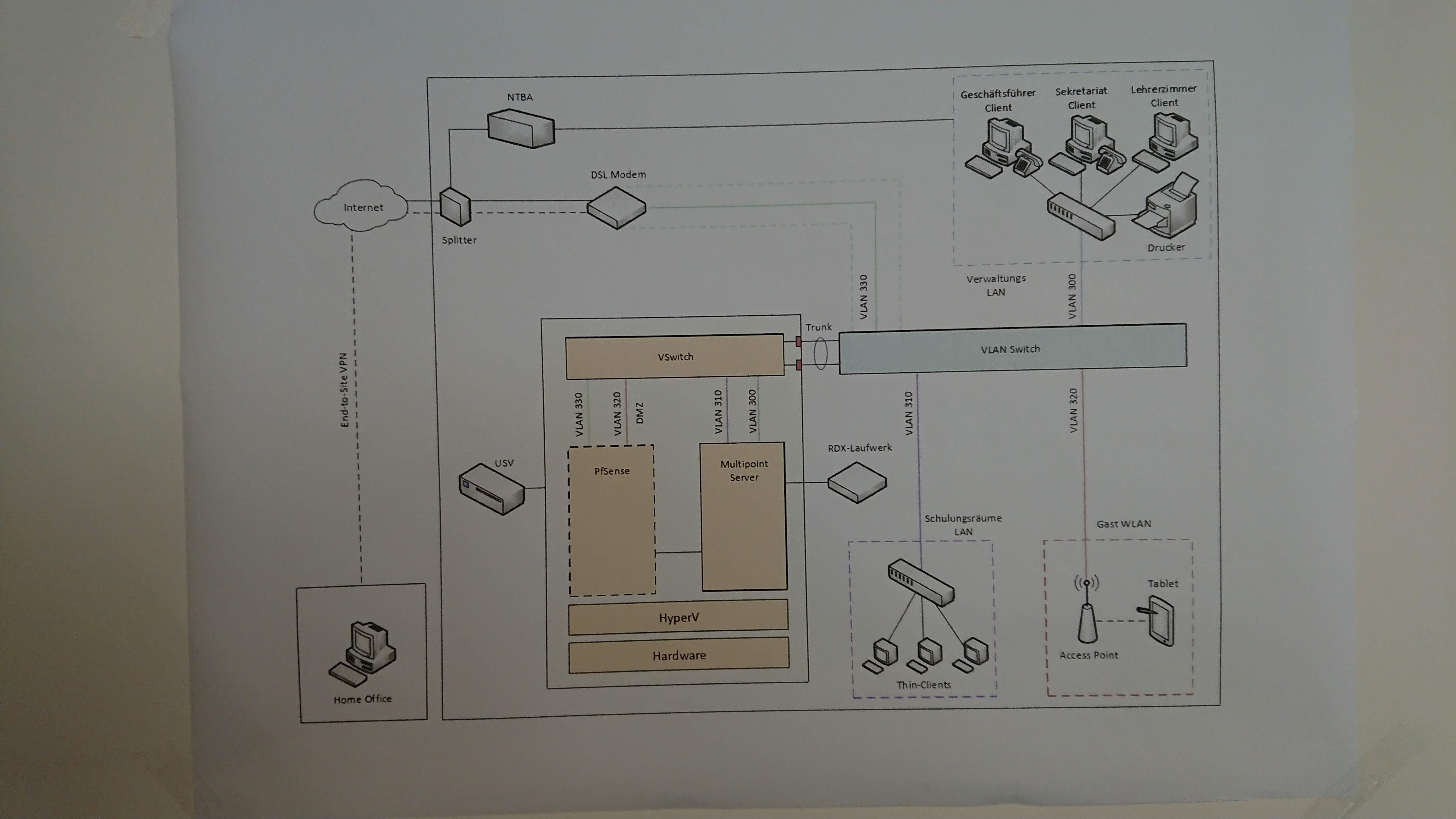 """Projekt """"Schulungsraum"""" Projektaufbau mit Beschreibung"""